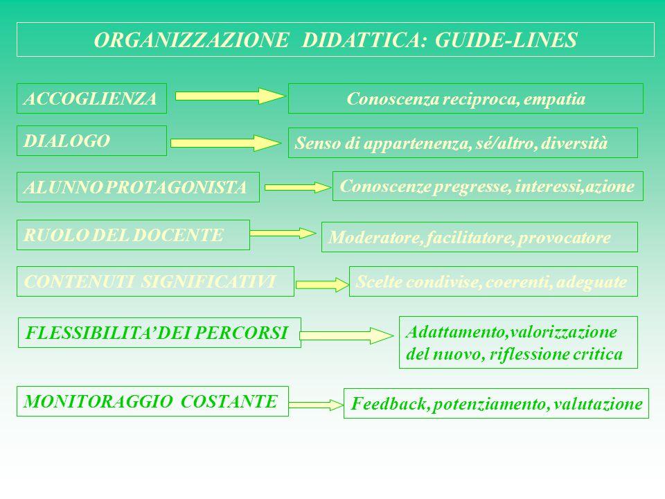 ORGANIZZAZIONE DIDATTICA: GUIDE-LINES ACCOGLIENZAConoscenza reciproca, empatia DIALOGO ALUNNO PROTAGONISTA RUOLO DEL DOCENTE CONTENUTI SIGNIFICATIVI F