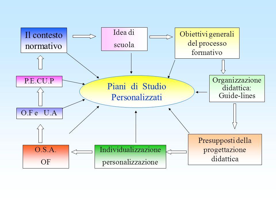 Piani di Studio Personalizzati Il contesto normativo Idea di scuola Obiettivi generali del processo formativo Organizzazione didattica: Guide-lines Pr