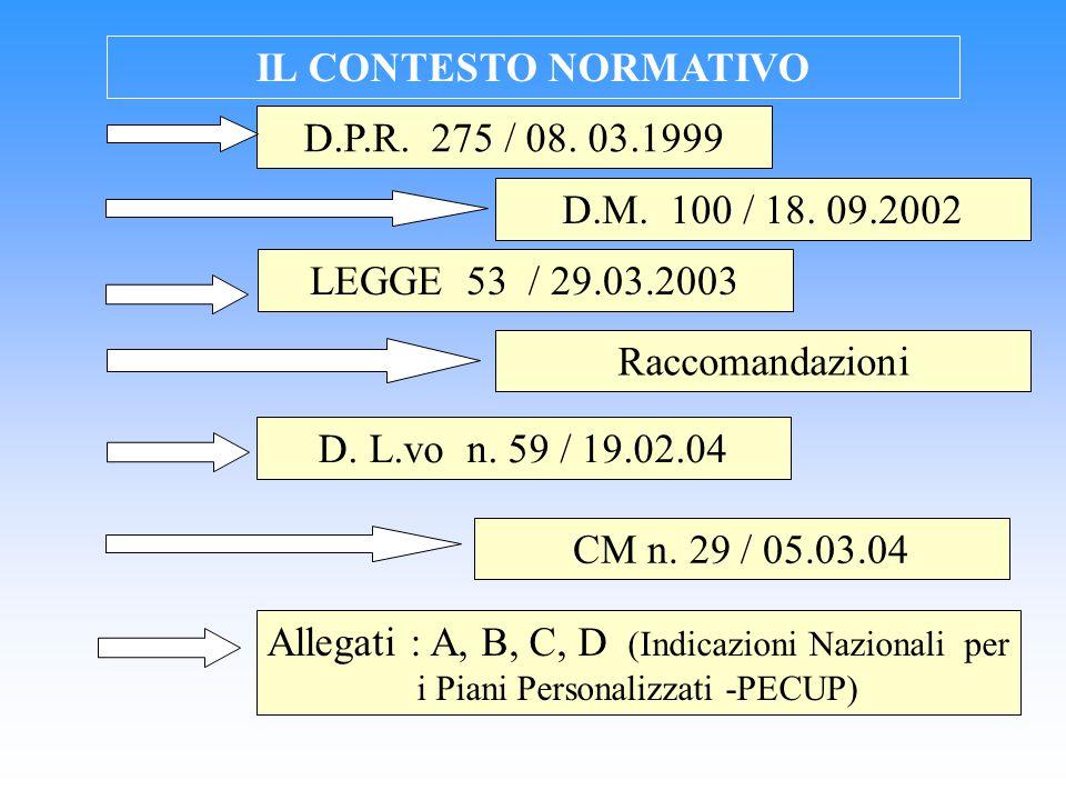 IL CONTESTO NORMATIVO LEGGE 53 / 29.03.2003 D. L.vo n. 59 / 19.02.04 CM n. 29 / 05.03.04 Allegati : A, B, C, D (Indicazioni Nazionali per i Piani Pers