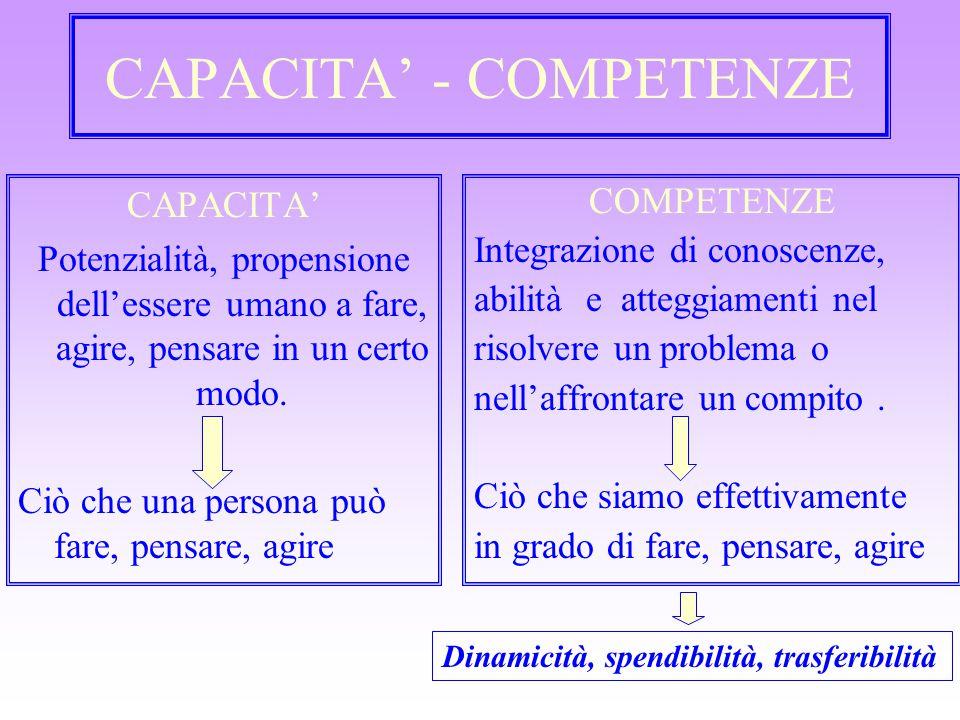 CAPACITA' - COMPETENZE CAPACITA' Potenzialità, propensione dell'essere umano a fare, agire, pensare in un certo modo. Ciò che una persona può fare, pe