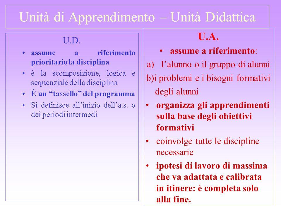 Unità di Apprendimento – Unità Didattica U.D. assume a riferimento prioritario la disciplina è la scomposizione, logica e sequenziale della disciplina