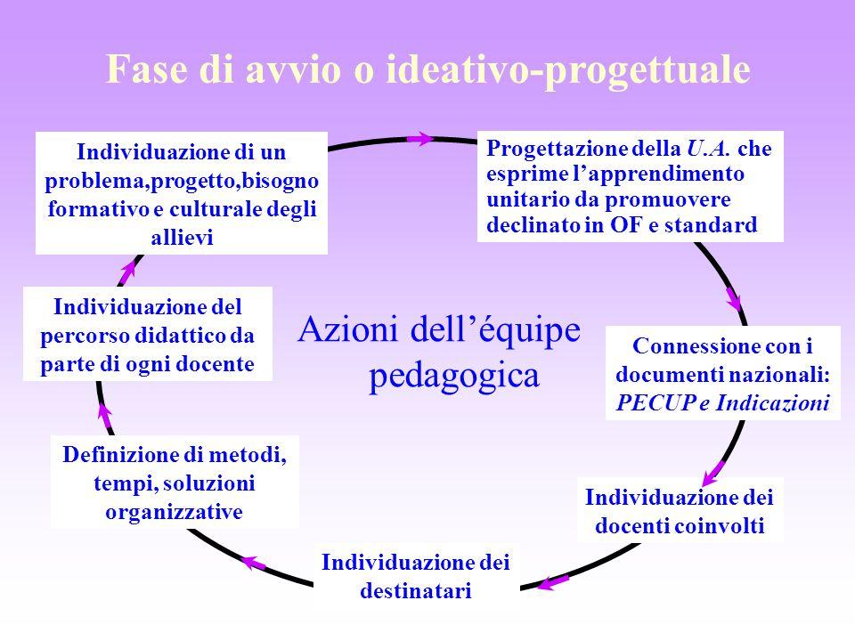 Fase di avvio o ideativo-progettuale Azioni dell'équipe pedagogica Individuazione di un problema,progetto,bisogno formativo e culturale degli allievi