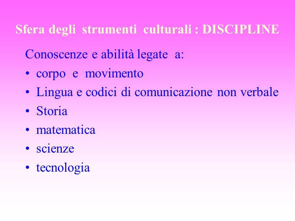 Sfera degli strumenti culturali : DISCIPLINE Conoscenze e abilità legate a: corpo e movimento Lingua e codici di comunicazione non verbale Storia mate