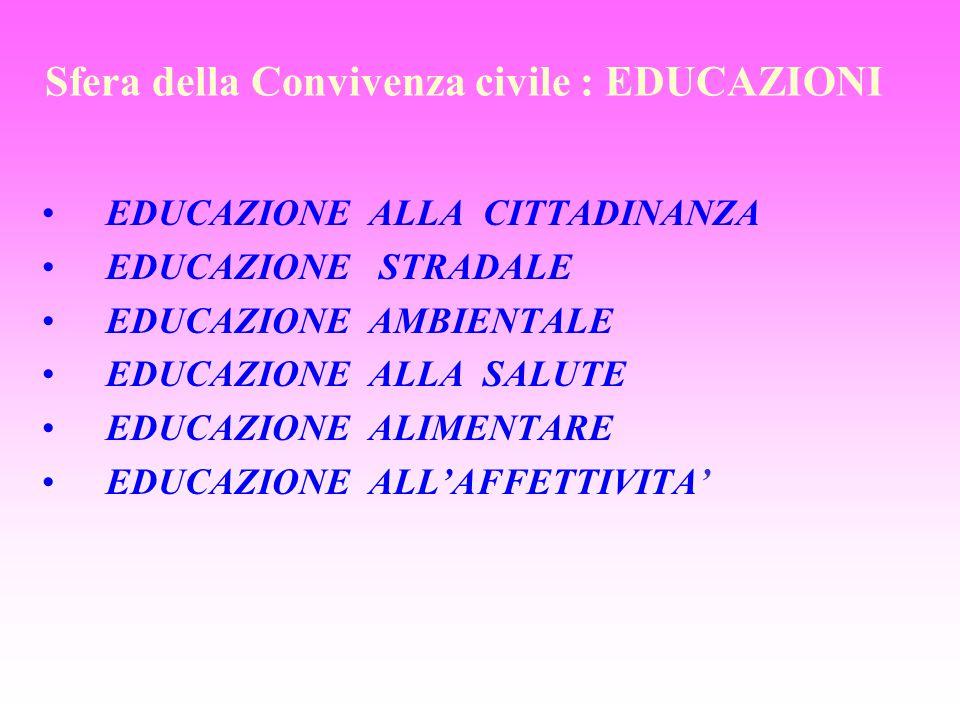 Sfera della Convivenza civile : EDUCAZIONI EDUCAZIONE ALLA CITTADINANZA EDUCAZIONE STRADALE EDUCAZIONE AMBIENTALE EDUCAZIONE ALLA SALUTE EDUCAZIONE AL