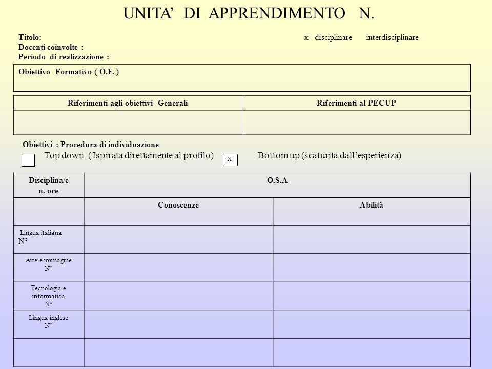 UNITA' DI APPRENDIMENTO N. Titolo: x disciplinare  interdisciplinare Docenti coinvolte : Periodo di realizzazione : Obiettivo Formativo ( O.F. ) Rife
