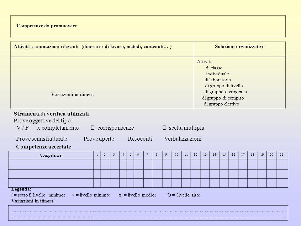 Competenze da promuovere Attività : annotazioni rilevanti (itinerario di lavoro, metodi, contenuti… )Soluzioni organizzative Attività di classe  indi