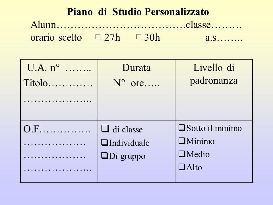 Piano di Studio Personalizzato Alunn……………………………….classe……… orario scelto 27h 30h a.s…….. U.A. n° …….. Titolo…………. ……………….. Durata N° ore….. Livello di