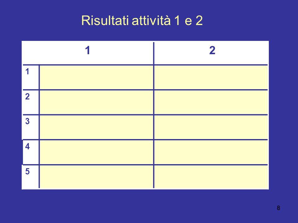 88 Risultati attività 1 e 2 1 2 1 2 3 4 5