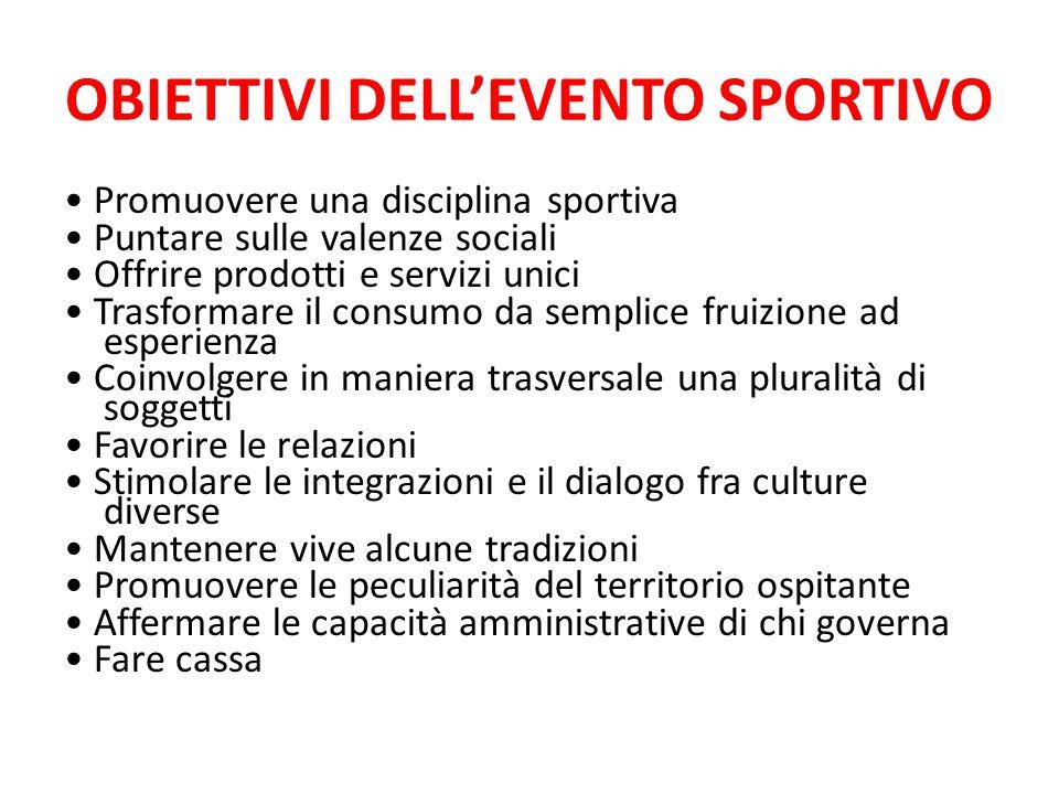 OBIETTIVI DELL'EVENTO SPORTIVO Promuovere una disciplina sportiva Puntare sulle valenze sociali Offrire prodotti e servizi unici Trasformare il consum