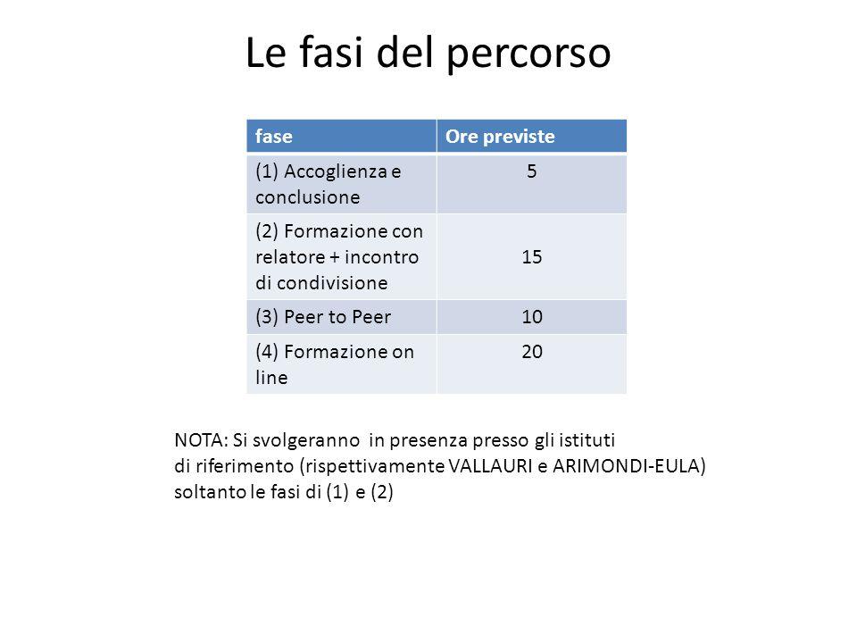 Le fasi del percorso faseOre previste (1) Accoglienza e conclusione 5 (2) Formazione con relatore + incontro di condivisione 15 (3) Peer to Peer10 (4)