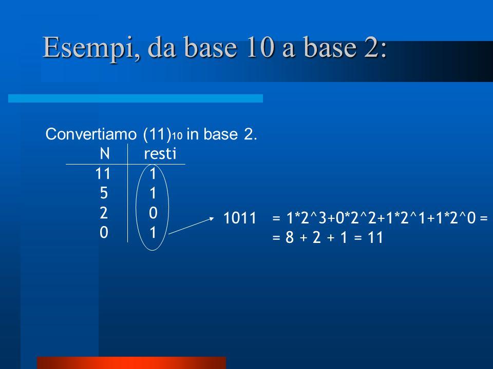 Esempi, da base 10 a base 2: Convertiamo (11) 10 in base 2. N resti 11 1 5 1 2 0 0 1 1011 = 1*2^3+0*2^2+1*2^1+1*2^0 = = 8 + 2 + 1 = 11