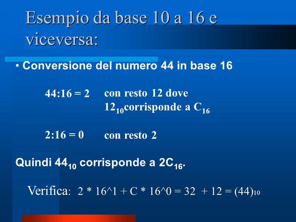 Esempio da base 10 a 16 e viceversa: Conversione del numero 44 in base 16 44:16 = 2 2:16 = 0 Quindi 44 10 corrisponde a 2C 16. con resto 12 dove 12 10