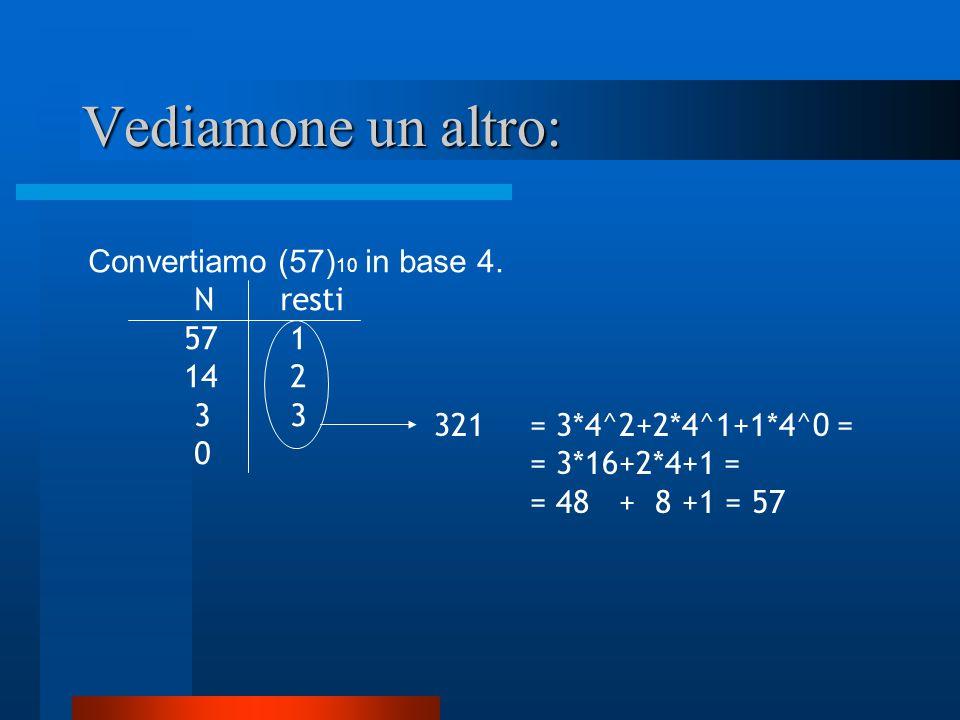 Vediamone un altro: Convertiamo (57) 10 in base 4. N resti 57 1 14 2 3 3 0 321 = 3*4^2+2*4^1+1*4^0 = = 3*16+2*4+1 = = 48 + 8 +1 = 57
