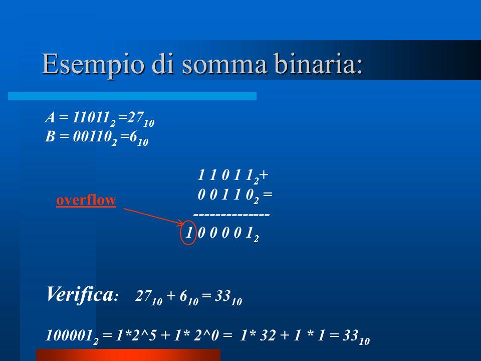 Esempio di somma binaria: A = 11011 2 =27 10 B = 00110 2 =6 10 1 1 0 1 1 2 + 0 0 1 1 0 2 = -------------- 1 0 0 0 0 1 2 Verifica : 27 10 + 6 10 = 33 1
