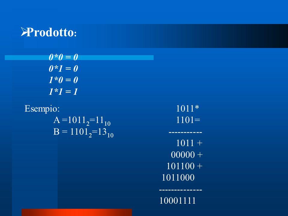 Prodotto : 0*0 = 0 0*1 = 0 1*0 = 0 1*1 = 1 Esempio: A =1011 2 =11 10 B = 1101 2 =13 10 1011* 1101= ----------- 1011 + 00000 + 101100 + 1011000 -----