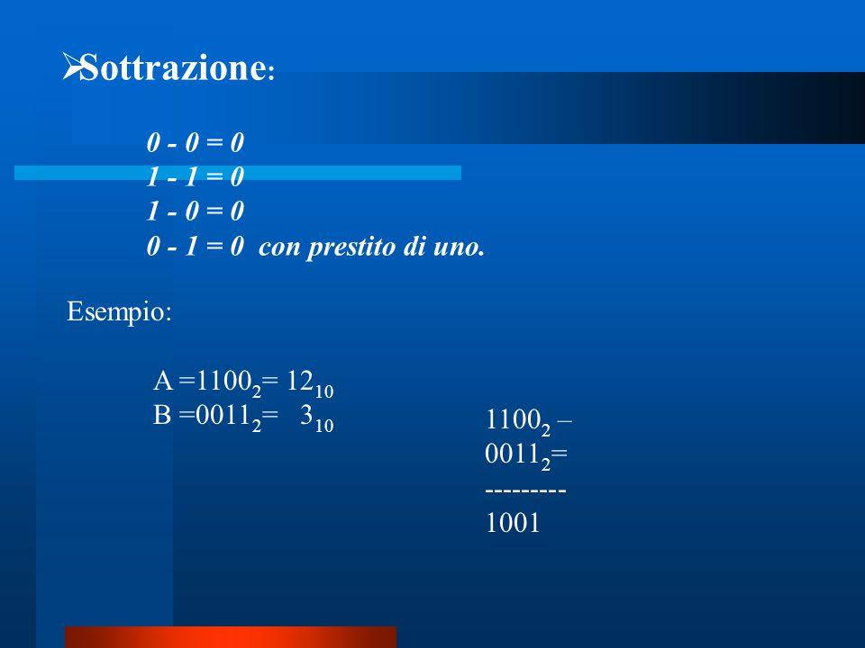  Sottrazione : 0 - 0 = 0 1 - 1 = 0 1 - 0 = 0 0 - 1 = 0 con prestito di uno. Esempio: A =1100 2 = 12 10 B =0011 2 = 3 10 1100 2 – 0011 2 = --------- 1