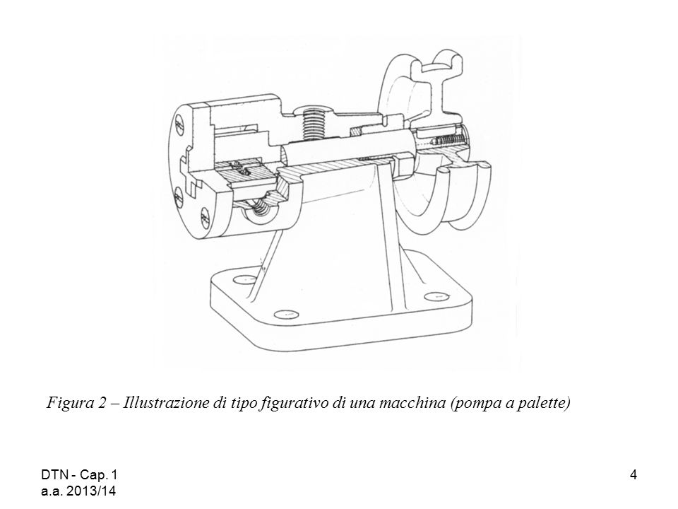 DTN - Cap. 1 a.a. 2013/14 4 Figura 2 – Illustrazione di tipo figurativo di una macchina (pompa a palette)