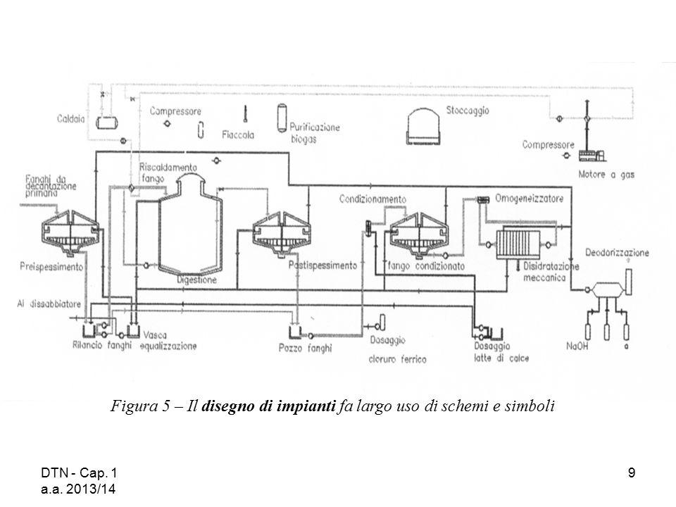 DTN - Cap. 1 a.a. 2013/14 20 Figura 9