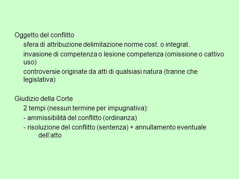 Oggetto del conflitto sfera di attribuzione delimitazione norme cost. o integrat. invasione di competenza o lesione competenza (omissione o cattivo us