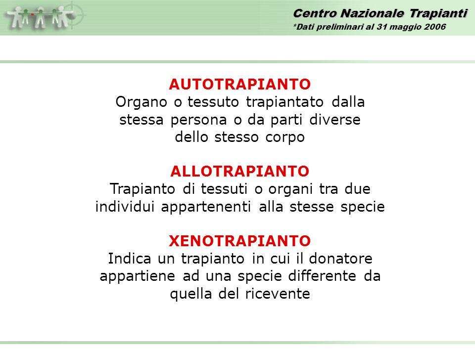Centro Nazionale Trapianti *Dati preliminari al 31 maggio 2006 AUTOTRAPIANTO Organo o tessuto trapiantato dalla stessa persona o da parti diverse dell