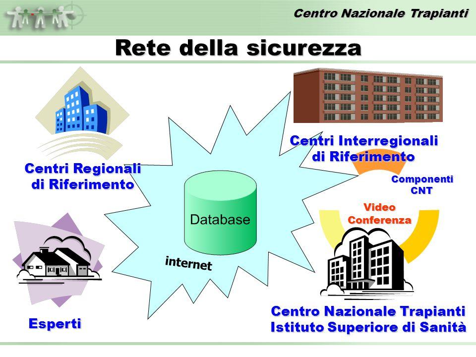 VideoConferenza Rete della sicurezza internet Centro Nazionale Trapianti Istituto Superiore di Sanità Centri Interregionali di Riferimento Centri Regionali di Riferimento Esperti