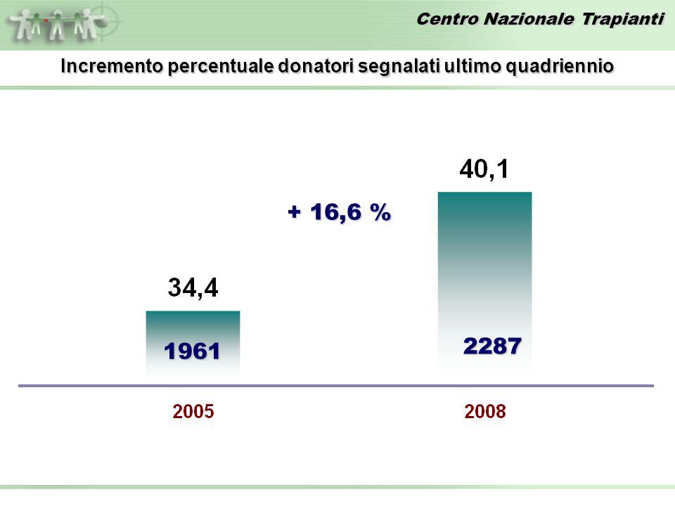 Centro Nazionale Trapianti 1961 2287 Incremento percentuale donatori segnalati ultimo quadriennio + 16,6 %