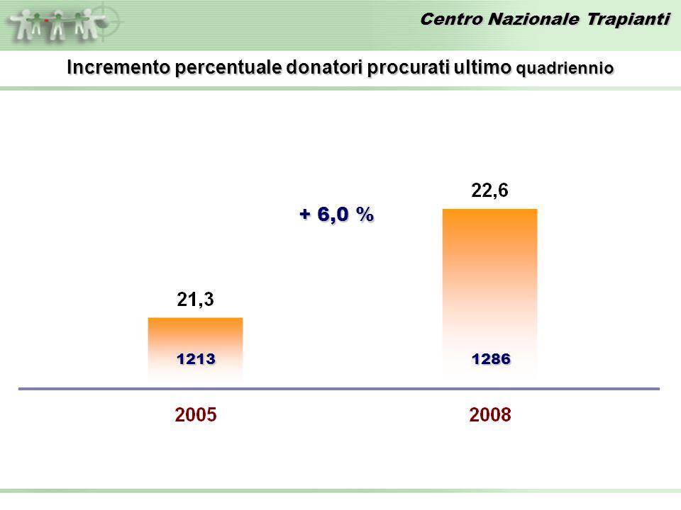 Centro Nazionale Trapianti 12131286 Incremento percentuale donatori procurati ultimo quadriennio + 6,0 %