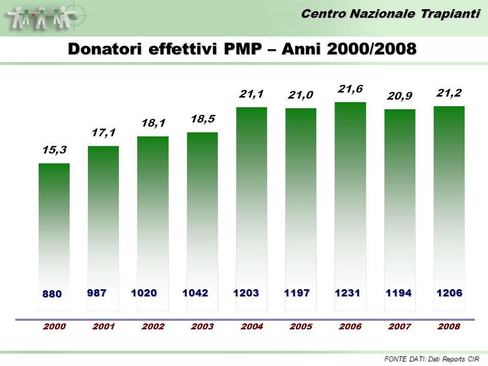 Centro Nazionale Trapianti 880 Donatori effettivi PMP – Anni 2000/2008 FONTE DATI: Dati Reports CIR 9871020104212031197123111941206