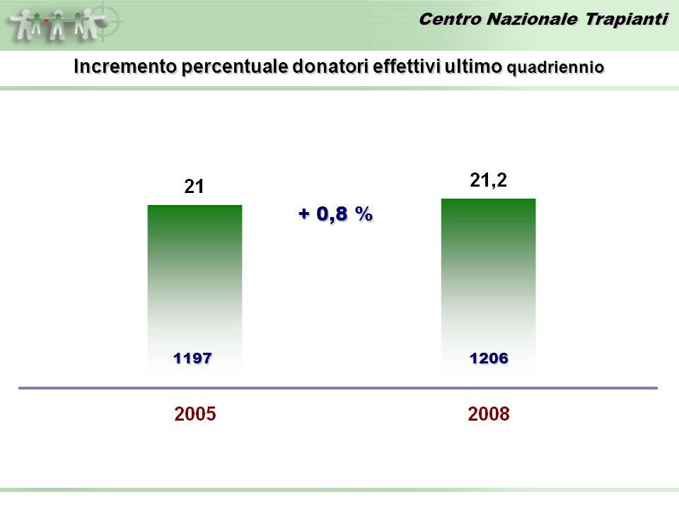 Centro Nazionale Trapianti 11971206 Incremento percentuale donatori effettivi ultimo quadriennio + 0,8 %