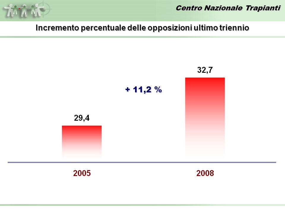 Centro Nazionale Trapianti Incremento percentuale delle opposizioni ultimo triennio + 11,2 %