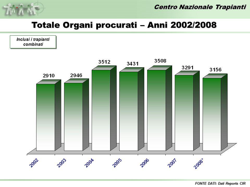 Centro Nazionale Trapianti Totale Organi procurati – Anni 2002/2008 Inclusi i trapianti combinati FONTE DATI: Dati Reports CIR