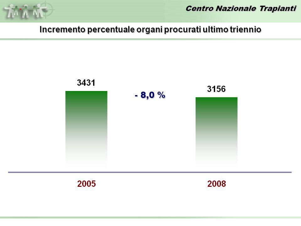 Centro Nazionale Trapianti Incremento percentuale organi procurati ultimo triennio - 8,0 %