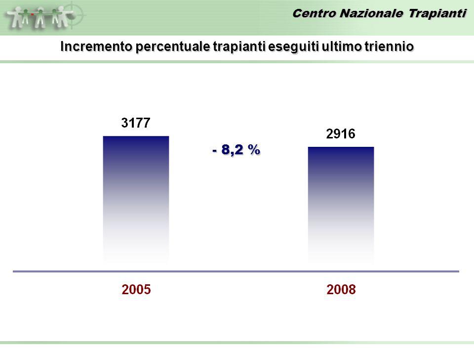 Centro Nazionale Trapianti Incremento percentuale trapianti eseguiti ultimo triennio - 8,2 %