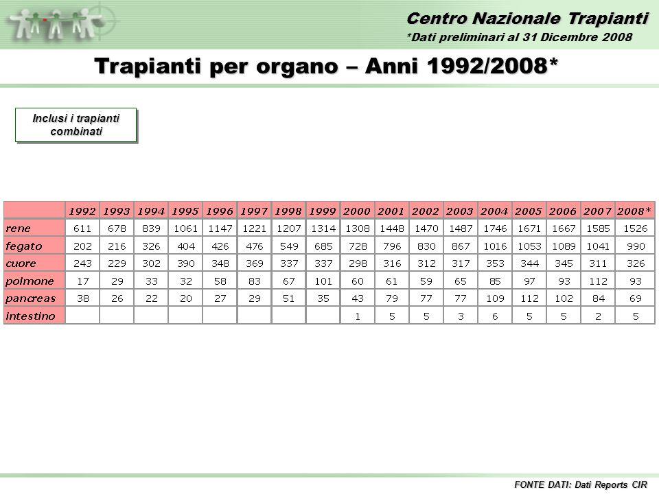 Centro Nazionale Trapianti Trapianti per organo – Anni 1992/2008* Inclusi i trapianti combinati FONTE DATI: Dati Reports CIR *Dati preliminari al 31 Dicembre 2008