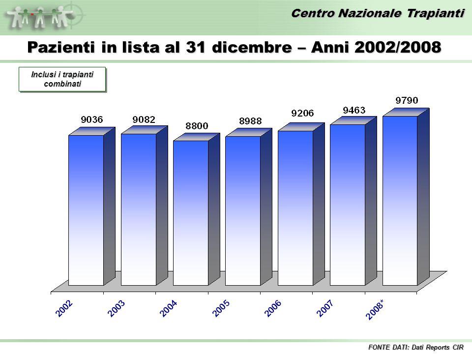 Centro Nazionale Trapianti Pazienti in lista al 31 dicembre – Anni 2002/2008 Inclusi i trapianti combinati FONTE DATI: Dati Reports CIR