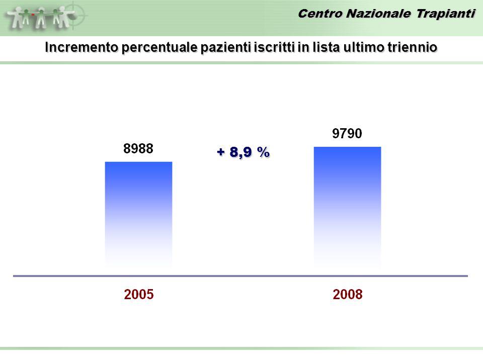 Centro Nazionale Trapianti Incremento percentuale pazienti iscritti in lista ultimo triennio + 8,9 %