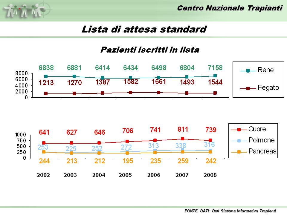 Centro Nazionale Trapianti Lista di attesa standard Pazienti iscritti in lista 2002 2003 2004 2005 2006 2007 2008 FONTE DATI: Dati Sistema Informativo Trapianti