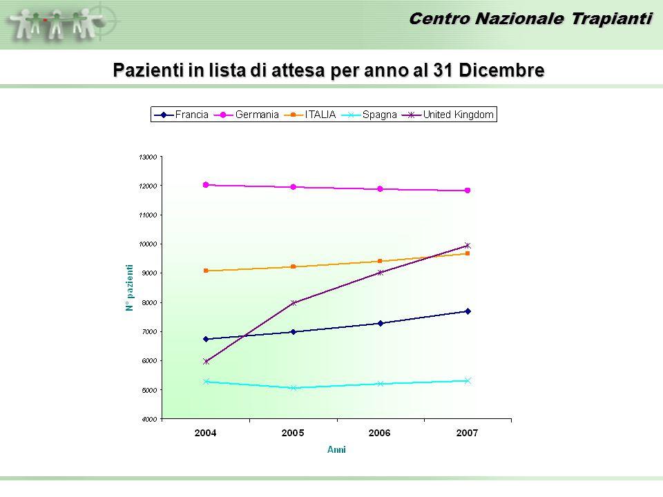 Centro Nazionale Trapianti Pazienti in lista di attesa per anno al 31 Dicembre