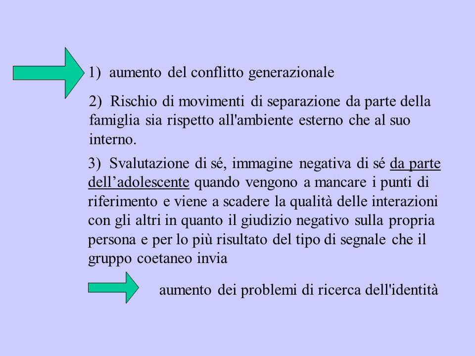 2) Rischio di movimenti di separazione da parte della famiglia sia rispetto all'ambiente esterno che al suo interno. 1) aumento del conflitto generazi