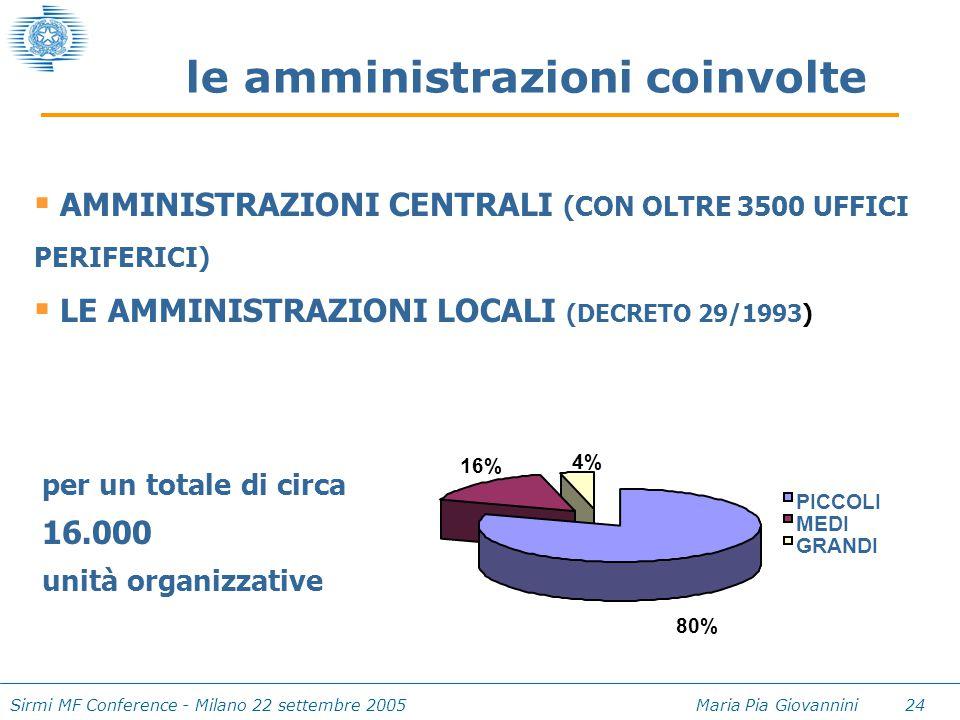 Sirmi MF Conference - Milano 22 settembre 2005 Maria Pia Giovannini 24 le amministrazioni coinvolte PICCOLI MEDI GRANDI 80% 4% 16%  AMMINISTRAZIONI C