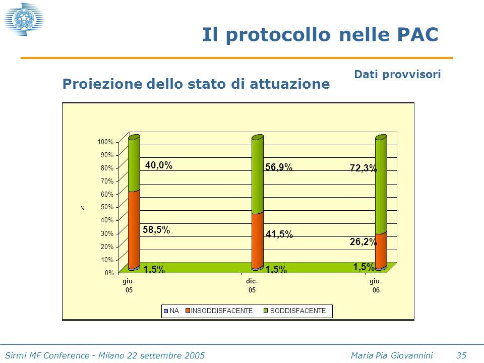 Sirmi MF Conference - Milano 22 settembre 2005 Maria Pia Giovannini 35 Il protocollo nelle PAC 1,5% 58,5% 40,0% 1,5% 41,5% 56,9% 1,5% 26,2% 72,3% 0% 1