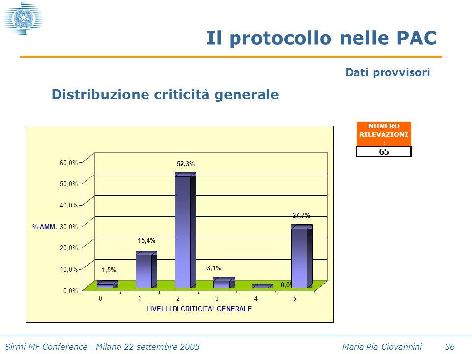 Sirmi MF Conference - Milano 22 settembre 2005 Maria Pia Giovannini 36 Il protocollo nelle PAC NUMERO RILEVAZIONI : 65 1,5% 15,4% 52,3% 3,1% 0,0% 27,7