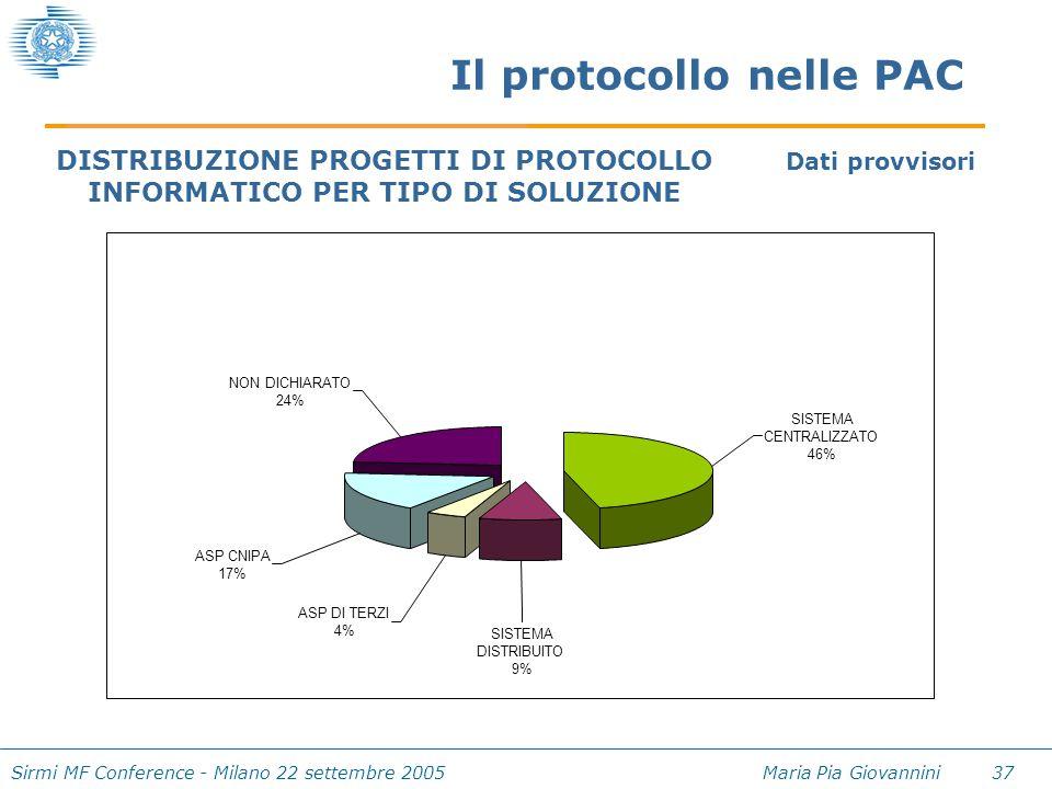 Sirmi MF Conference - Milano 22 settembre 2005 Maria Pia Giovannini 37 Il protocollo nelle PAC NON DICHIARATO 24% ASP CNIPA 17% ASP DI TERZI 4% SISTEM