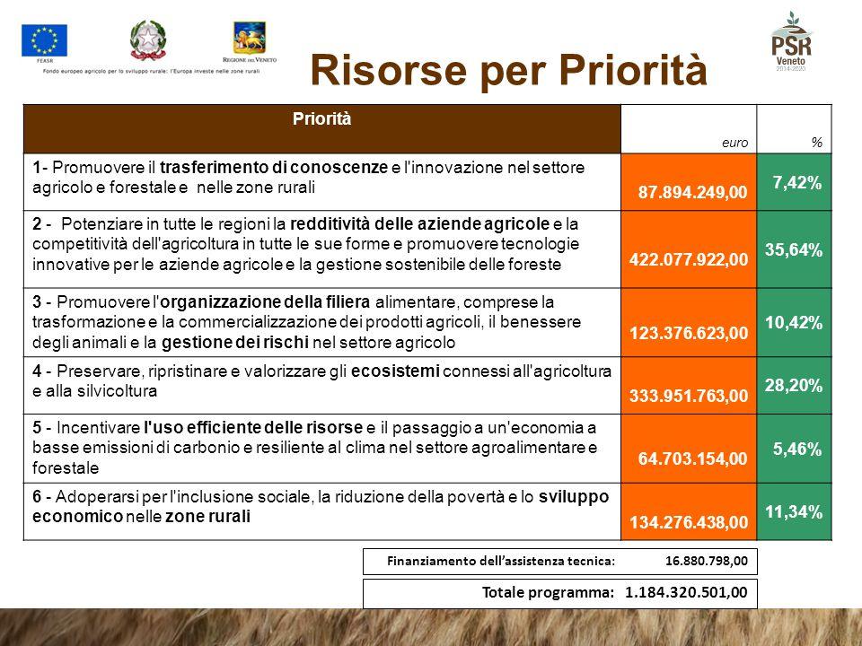 Risorse per Priorità Priorità euro% 1- Promuovere il trasferimento di conoscenze e l'innovazione nel settore agricolo e forestale e nelle zone rurali