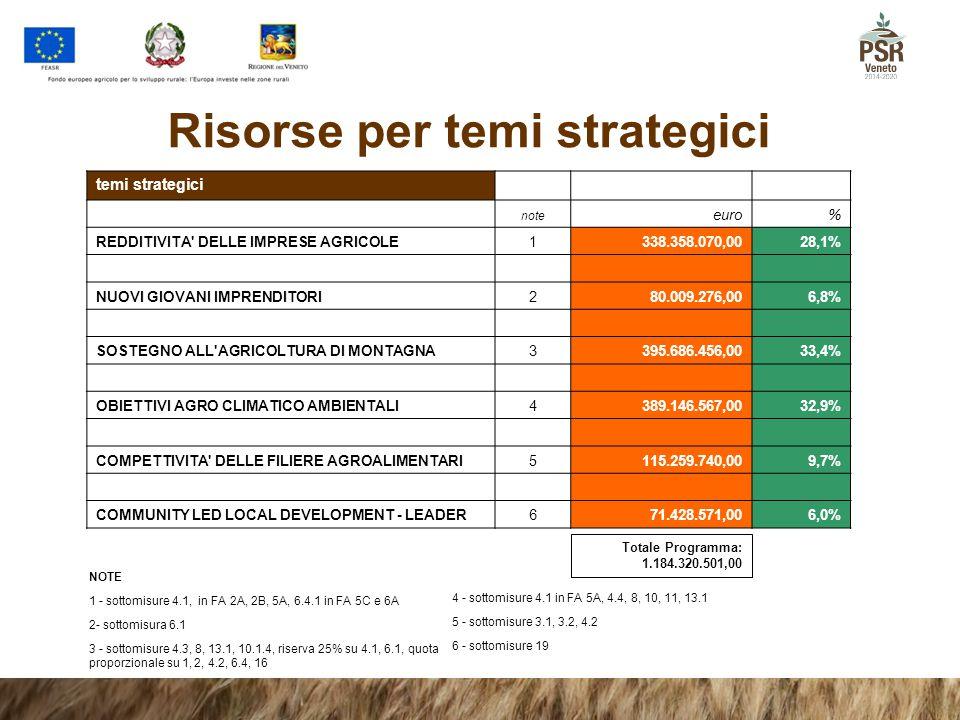 Risorse per temi strategici temi strategici note euro% REDDITIVITA' DELLE IMPRESE AGRICOLE1338.358.070,0028,1% NUOVI GIOVANI IMPRENDITORI280.009.276,0