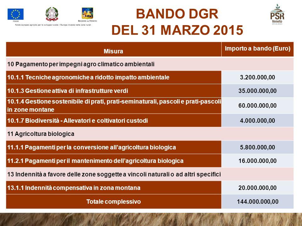 BANDO DGR DEL 31 MARZO 2015 Misura Importo a bando (Euro) 10 Pagamento per impegni agro climatico ambientali 10.1.1 Tecniche agronomiche a ridotto imp