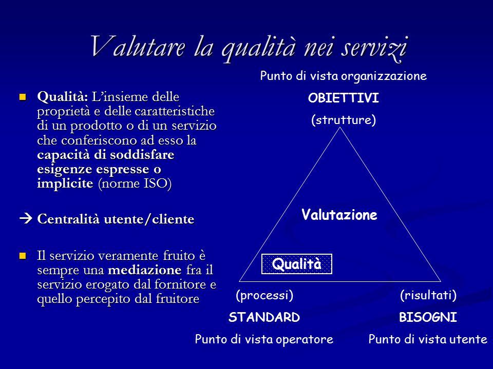 Valutare la qualità nei servizi Qualità: L'insieme delle proprietà e delle caratteristiche di un prodotto o di un servizio che conferiscono ad esso la capacità di soddisfare esigenze espresse o implicite (norme ISO) Qualità: L'insieme delle proprietà e delle caratteristiche di un prodotto o di un servizio che conferiscono ad esso la capacità di soddisfare esigenze espresse o implicite (norme ISO)  Centralità utente/cliente Il servizio veramente fruito è sempre una mediazione fra il servizio erogato dal fornitore e quello percepito dal fruitore Il servizio veramente fruito è sempre una mediazione fra il servizio erogato dal fornitore e quello percepito dal fruitore Punto di vista organizzazione OBIETTIVI (strutture) (processi) STANDARD Punto di vista operatore (risultati) BISOGNI Punto di vista utente Valutazione Qualità