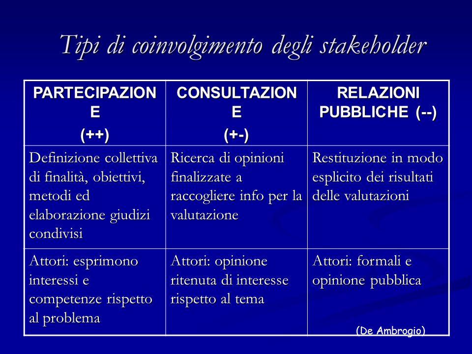 Tipi di coinvolgimento degli stakeholder PARTECIPAZION E (++) CONSULTAZION E (+-) RELAZIONI PUBBLICHE (--) Definizione collettiva di finalità, obiettivi, metodi ed elaborazione giudizi condivisi Ricerca di opinioni finalizzate a raccogliere info per la valutazione Restituzione in modo esplicito dei risultati delle valutazioni Attori: esprimono interessi e competenze rispetto al problema Attori: opinione ritenuta di interesse rispetto al tema Attori: formali e opinione pubblica (De Ambrogio)