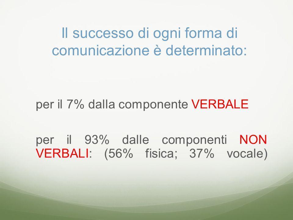 Il successo di ogni forma di comunicazione è determinato: per il 7% dalla componente VERBALE per il 93% dalle componenti NON VERBALI: (56% fisica; 37% vocale)