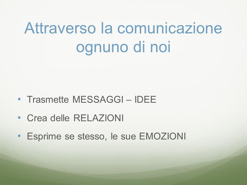 Attraverso la comunicazione ognuno di noi Trasmette MESSAGGI – IDEE Crea delle RELAZIONI Esprime se stesso, le sue EMOZIONI